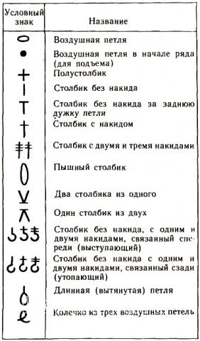 Описание вязания к узор №1453