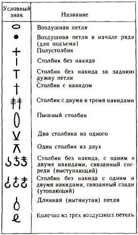 Описание вязания к узор №1463
