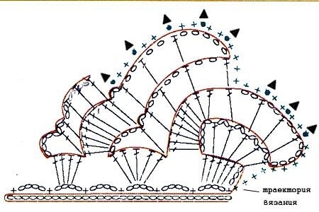 Описание вязания к кайма и бордюр №3850 крючком