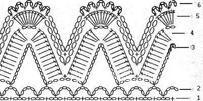 Описание вязания к кайма и бордюр №3843 крючком