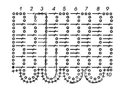 Описание вязания к кайма и бордюр №3880 крючком