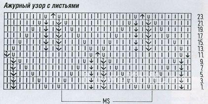 Описание вязания к узор с листьями №1212 спицами