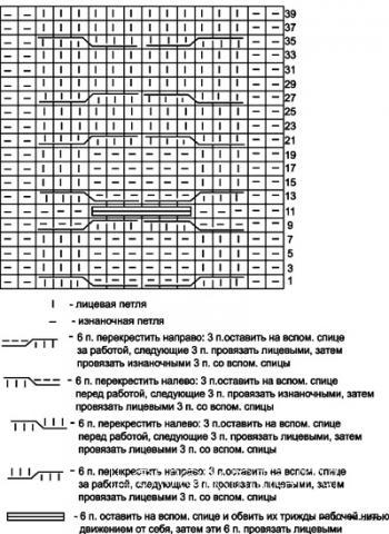 Описание вязания к узор из кос (жгутов) №1987 спицами