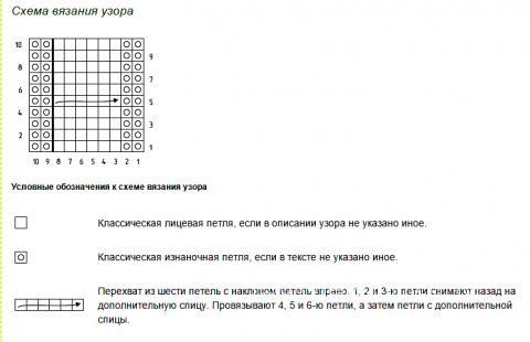 Описание вязания к узор из кос (жгутов) №1991 спицами