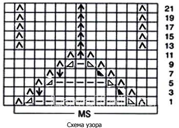 Описание вязания к узор елочка №3511 спицами