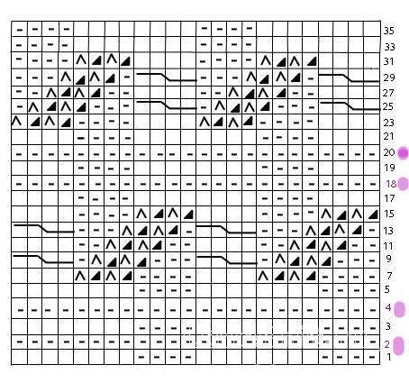 Описание вязания к узор косы и жгуты №3566 спицами