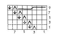Описание вязания к узор косы и жгуты №3570 спицами