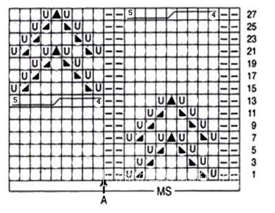 Описание вязания к ажурный узор №3583 спицами