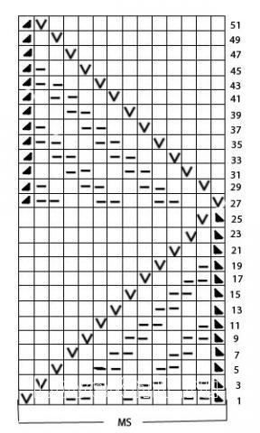Описание вязания к ажурный узор №3624 спицами