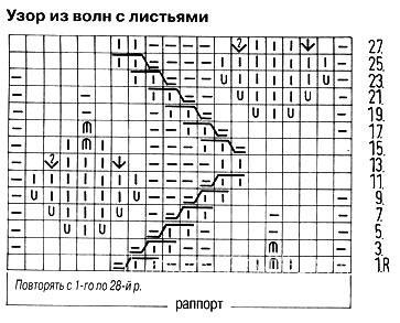 Описание вязания к узор листья №3699 спицами