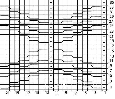 Описание вязания к рельефный узор №3720 спицами