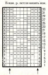 Описание вязания к узор рельефный №1686 спицами