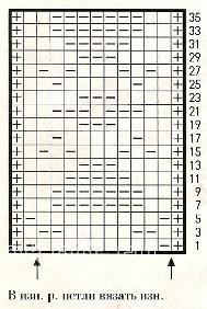 Описание вязания к узор рельефный №1687 спицами