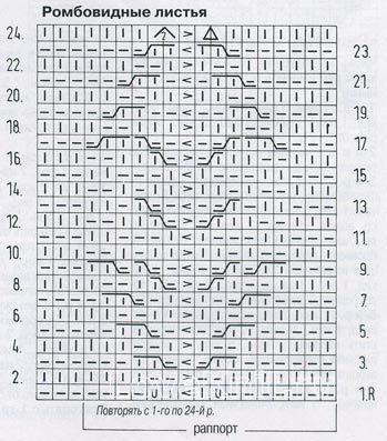 Описание вязания к узор ромбовидные листья №1318 спицами