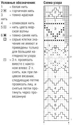 Схема вязания жаккардовый джемпер с круглой кокеткой раздел вязание спицами для женщин кофты спицами женские
