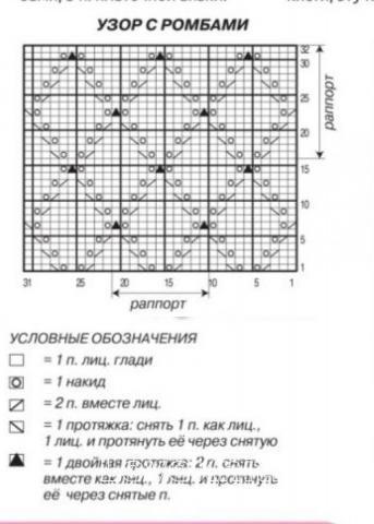 Схема вязания ажурный палантин с узором из ромбов раздел вязание спицами для женщин накидки и болеро для женщин