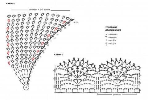 Схема вязания ажурная бандана с окантовкой раздел вязание крючком для женщин шапки для женщин