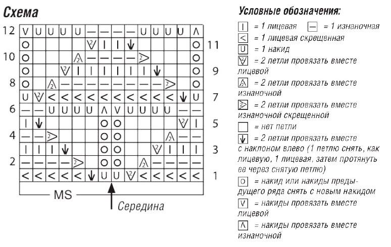 Вязание спицами мережка вертикальная схема 91