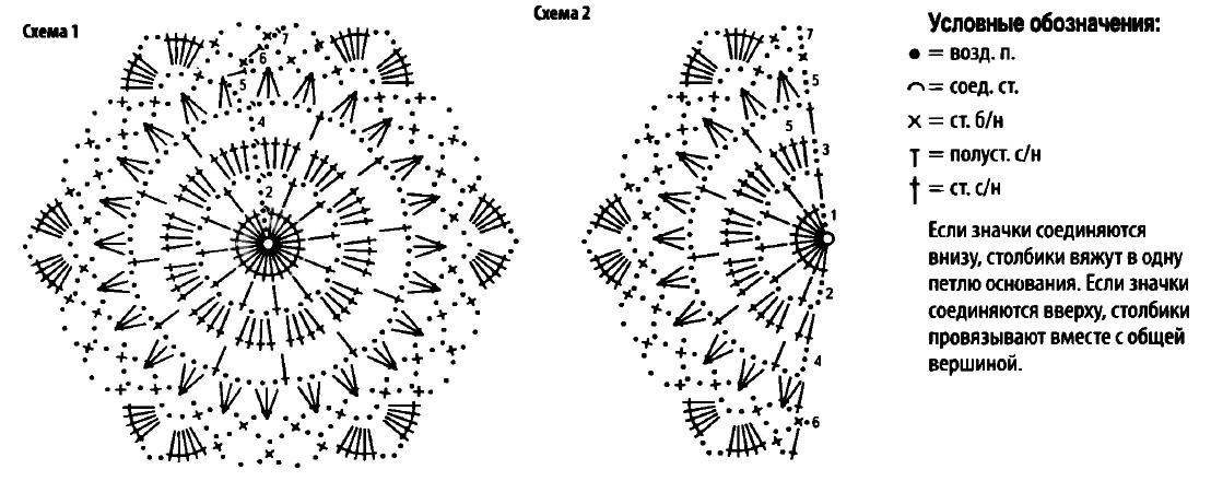 Схемы вязания салфеток крючком с обозначениями
